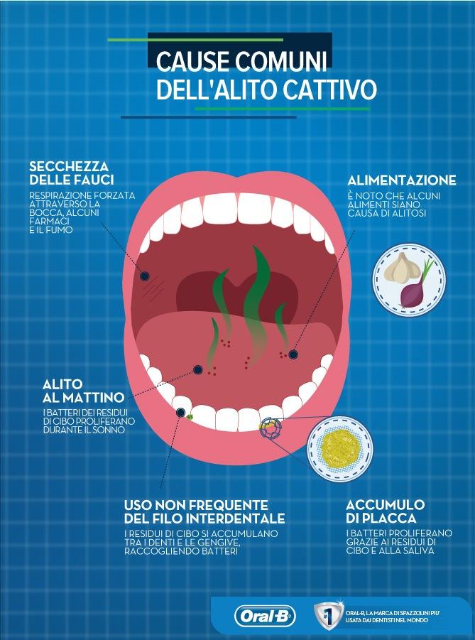 alitosi Studio dentistico Emanuele convenzionato Palermo